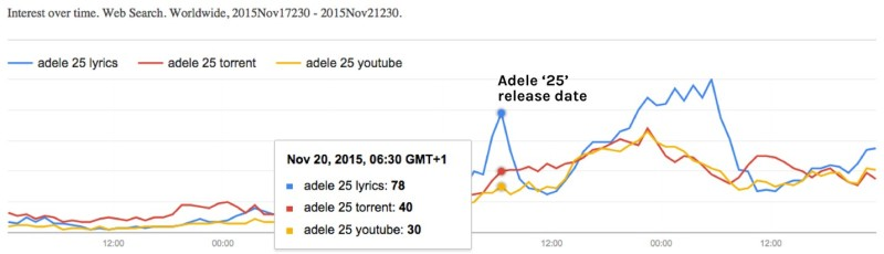 adele search terms
