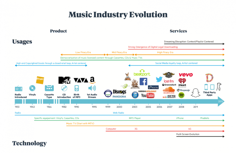 Midem Keynote 1 - Music Evolution