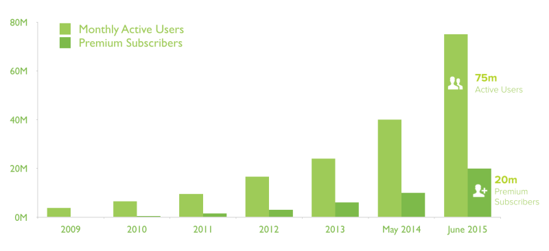 User-Numbers-